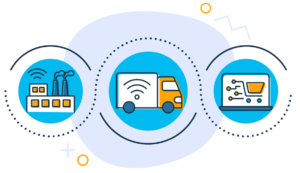 Illustration showing the connection between marketplace, data, and fulfillment