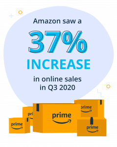 Amazon saw 37% increase in online sales in Q3 2020 illustration