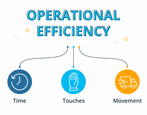 Operational efficiency means less time, touches and movements illustration