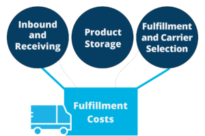 """Image of a truck with an open box with 3 circles that say """"Product Storage"""" """"Inbound and Receiving"""" and """"fulfillment and carrier selection"""""""