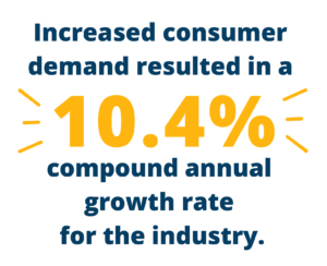 """Quote that says, """"Increased consumer demand resulted in a 10.4% compound annual growth rate for the industry."""""""