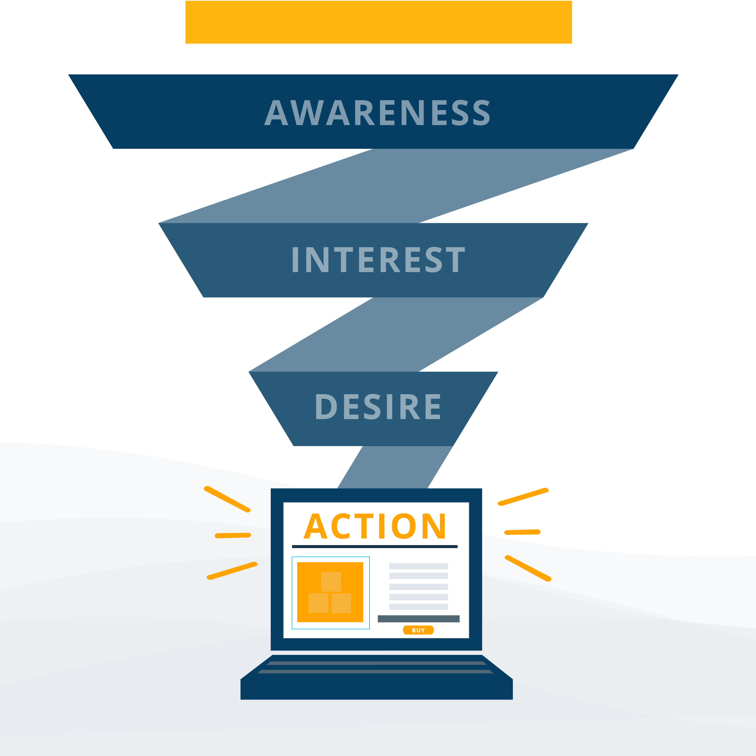 """image of marketing funnel that says, """"awareness"""" """"interest"""" """"desire"""" """"action on it"""