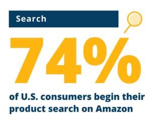 """Image that says """"search"""" and """"74% of U.S. consumers begin their product search on Amazon"""""""